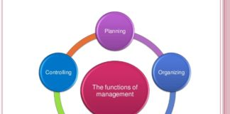 Functions of Management - Planning, Organizing, Leading and Controlling